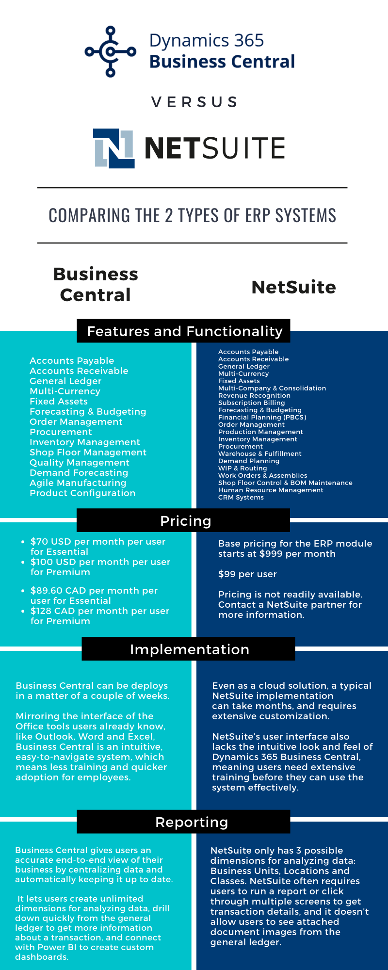 Business Central vs netsuite infographic new