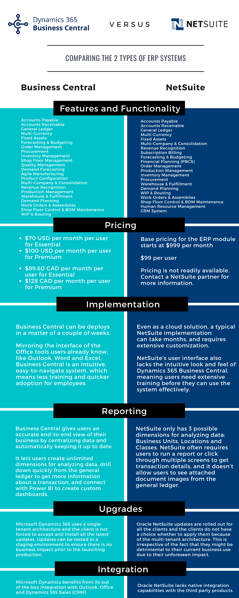 Business Central vs netsuite infographic v3