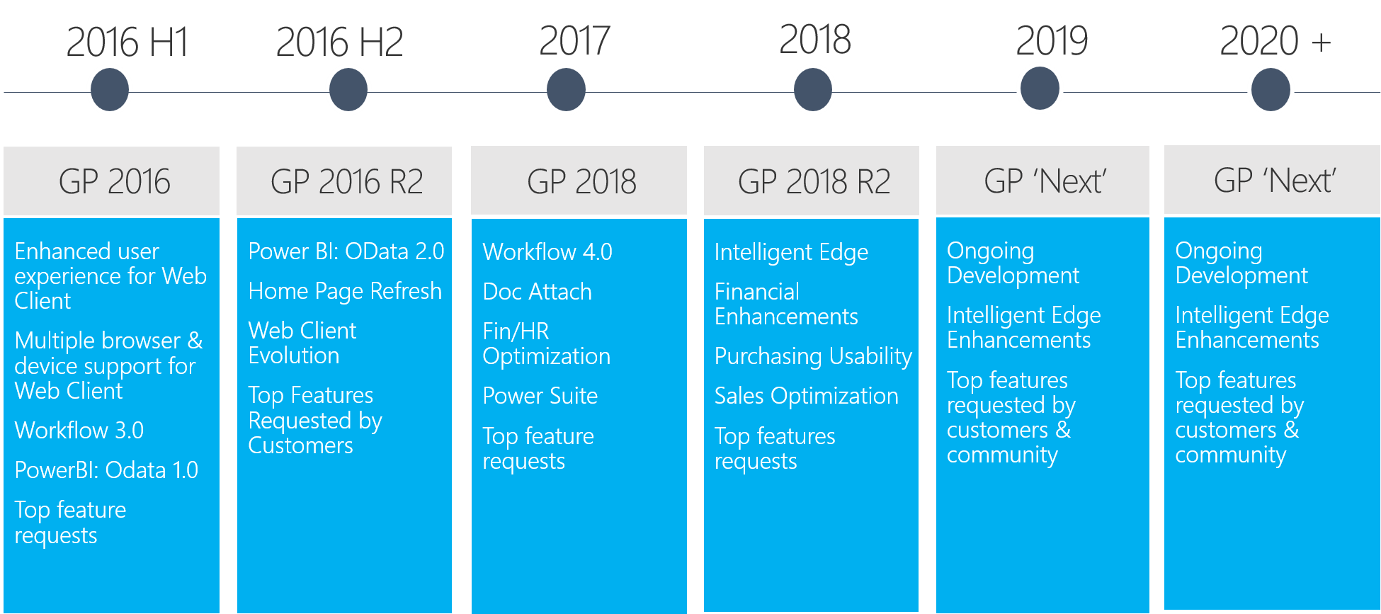 Microsoft Dynamics GP Roadmap 2018