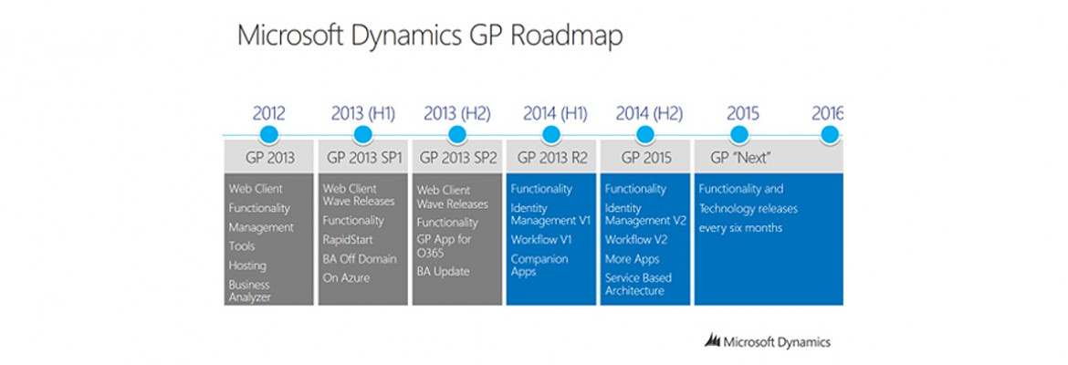Dynamics-GP-Roadmap2-1170x400
