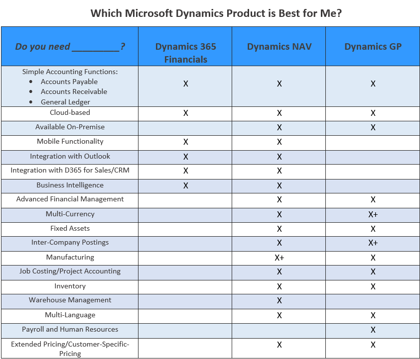Which Microsoft Product is Right for Me