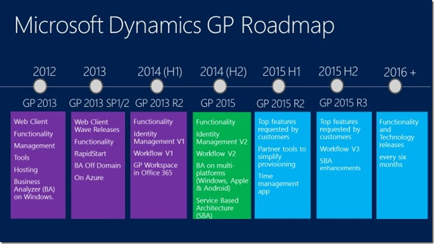 gp roadmap