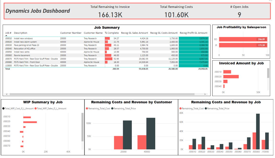 Jobs Power BI Dashboard