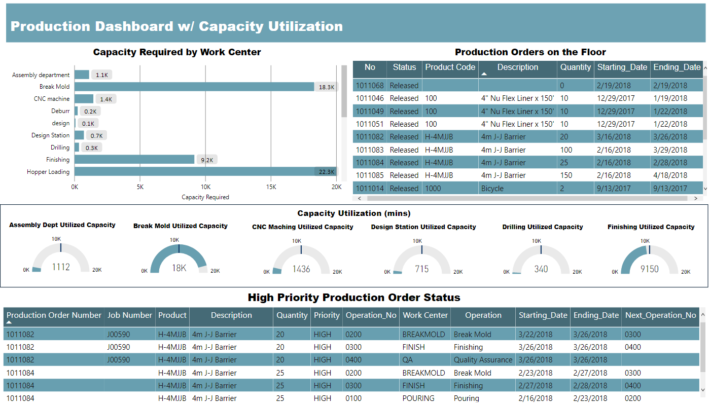 Manufacturing Power BI Dashboard